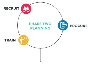 Tradeway Promotions Process - Planning Phase