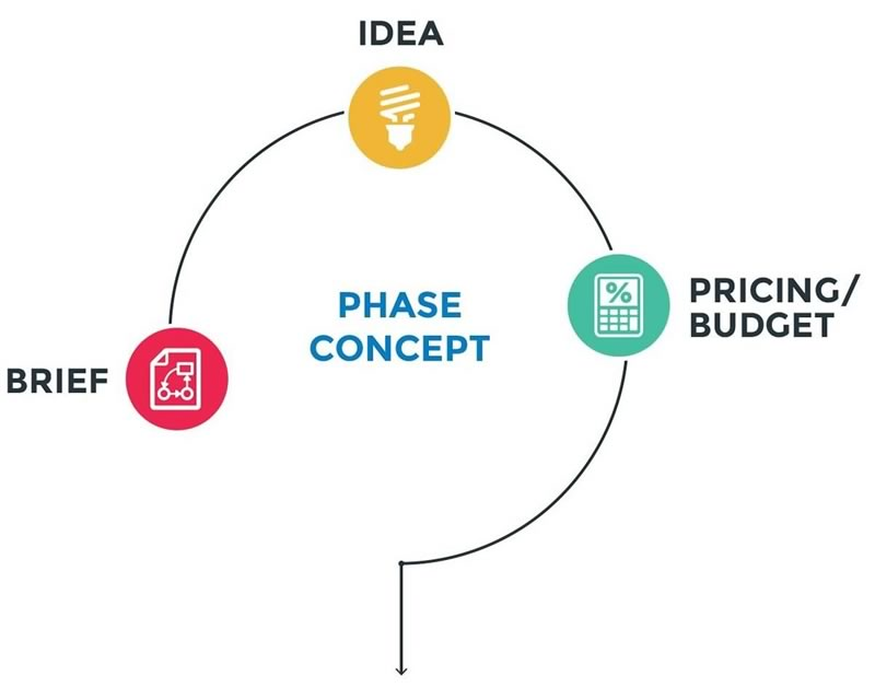 Tradeway Promotions Process - Concept Phase