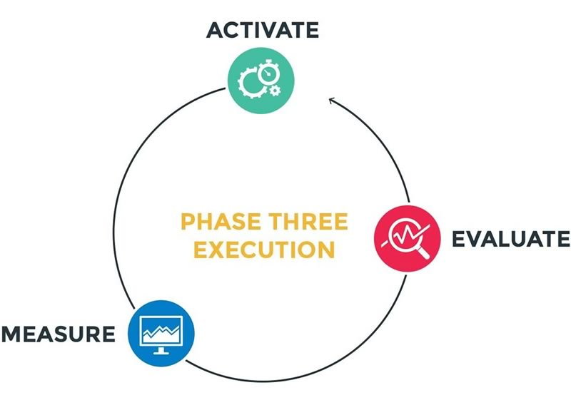 Tradeway Promotions Process - Execution Phase